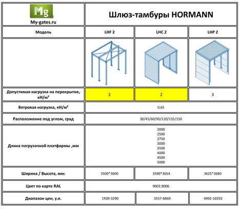 hormann dock(15)